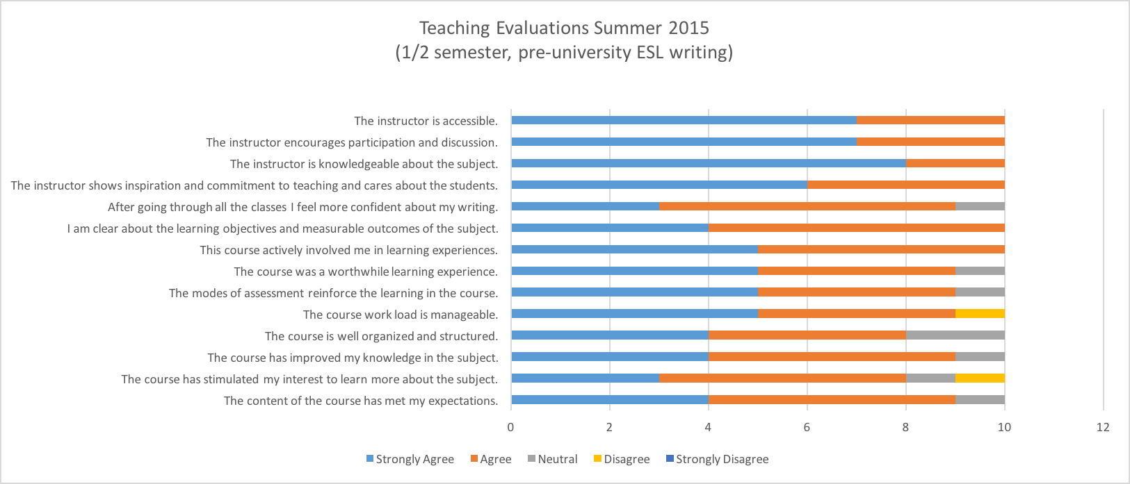 Graph of teaching evaluations summer 2015 pre-university ESL writing
