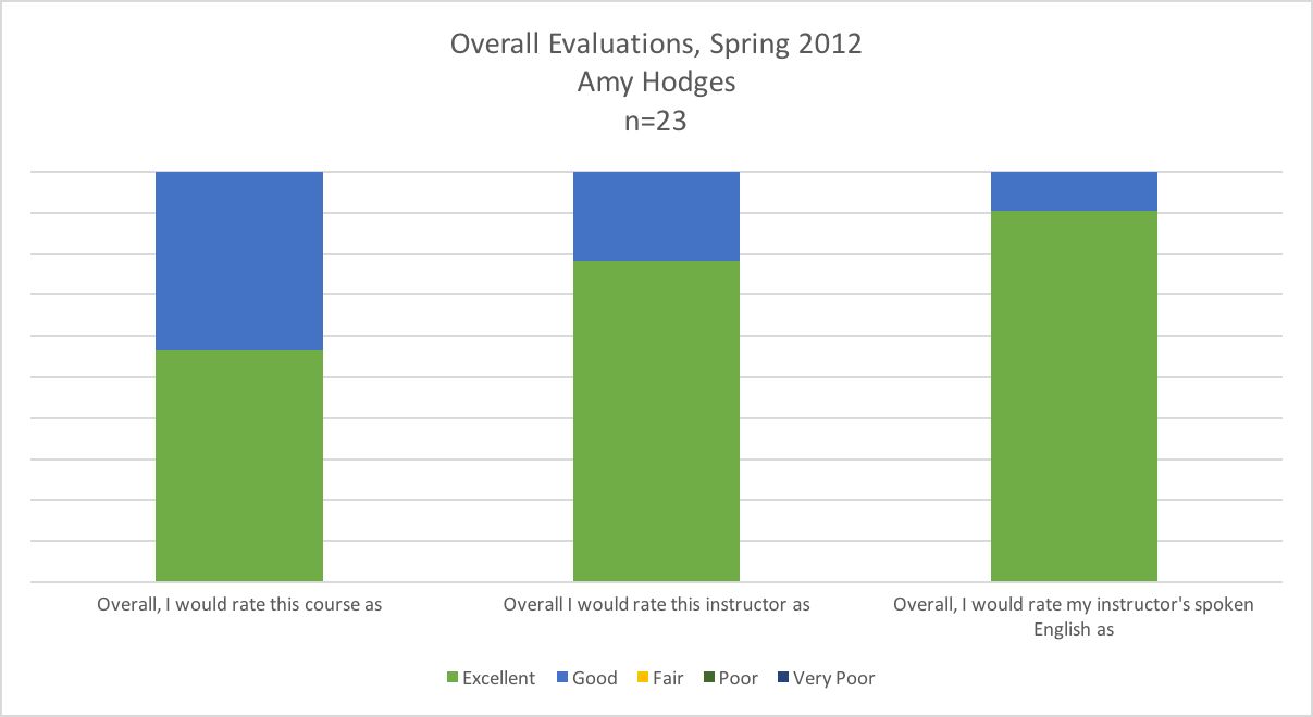 Graph of overall course and teacher evaluations spring 2012