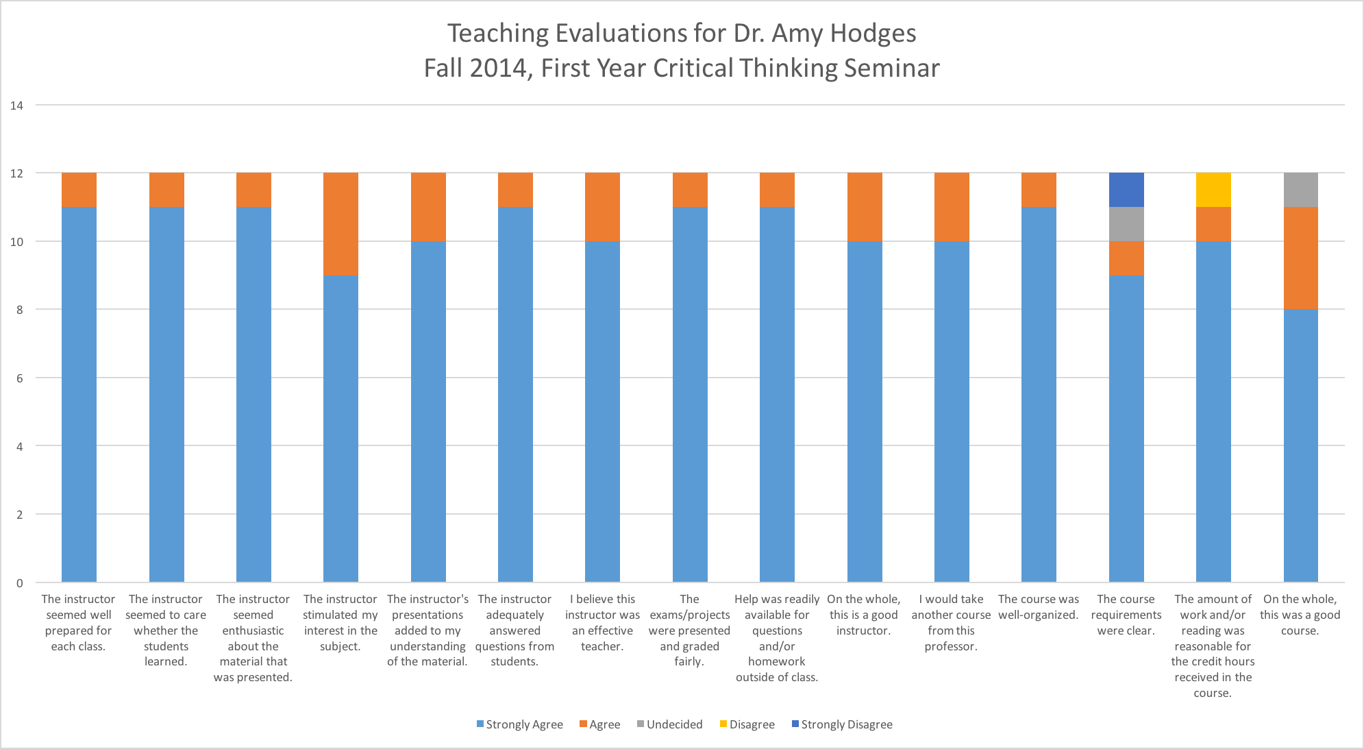 Teaching evaluations graph for first year critical thinking seminar